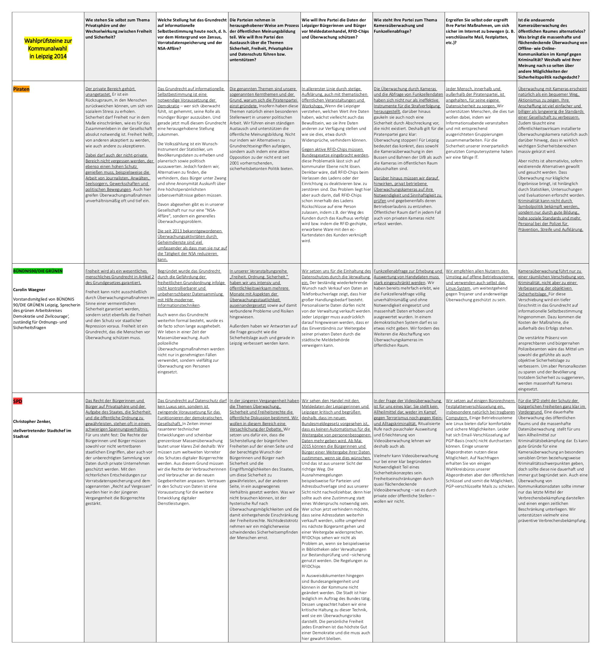 Wahlprüfsteine Kommunalwahl in Leipzig 2014-2